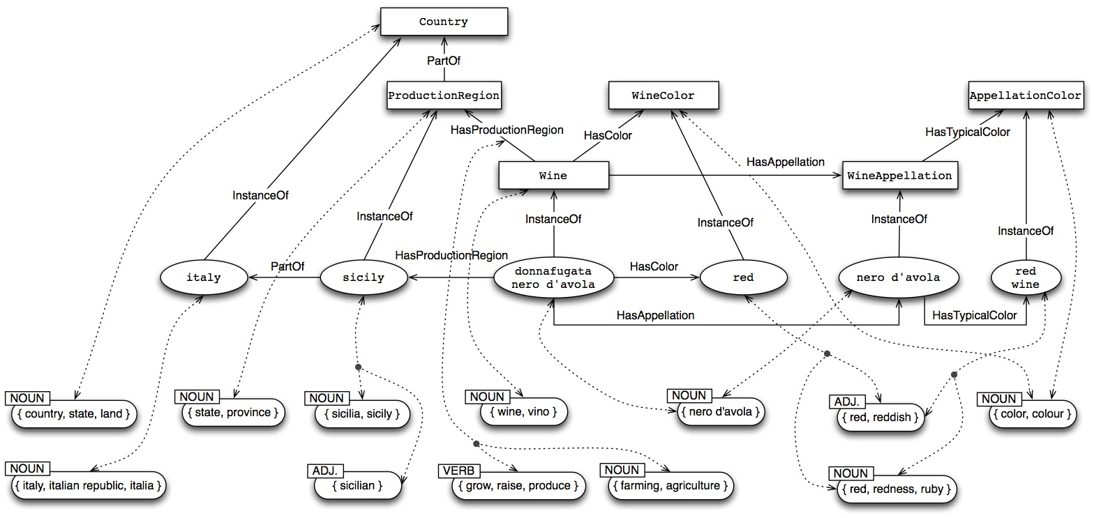 Part of the Domain Ontology